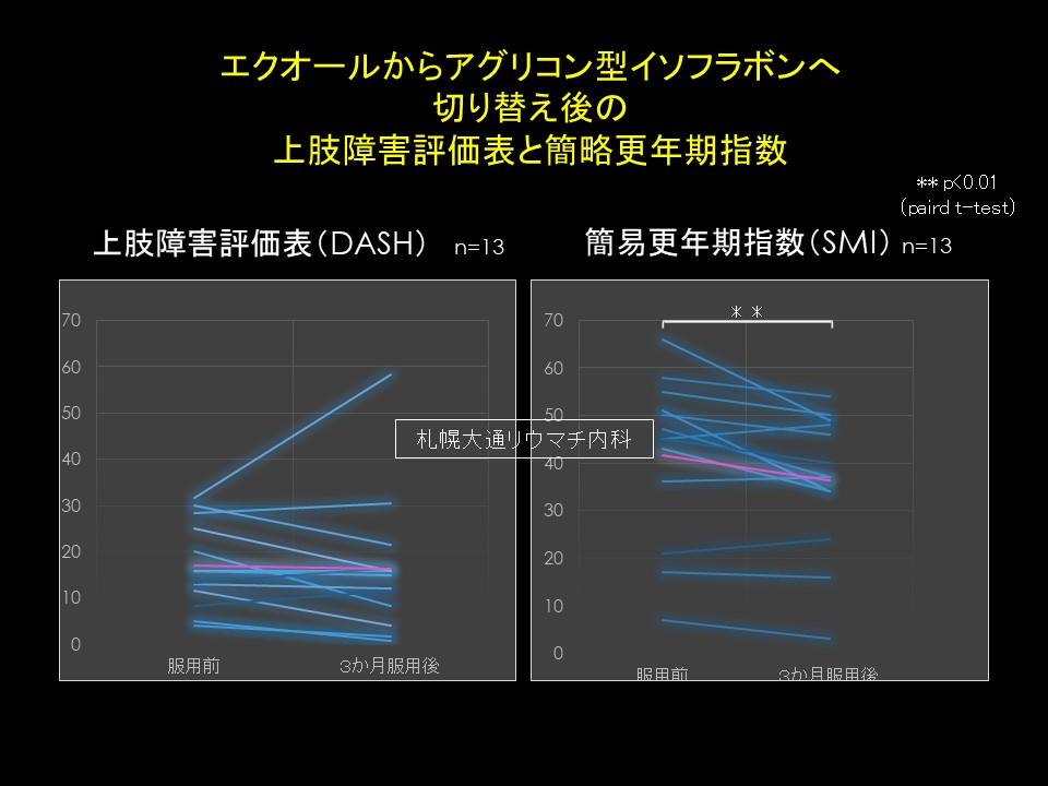 エクオールからアグリコン型イソフラボン(ヘバスター)へ切り替え後の服用後の上肢障害評価表と簡略更年期指数
