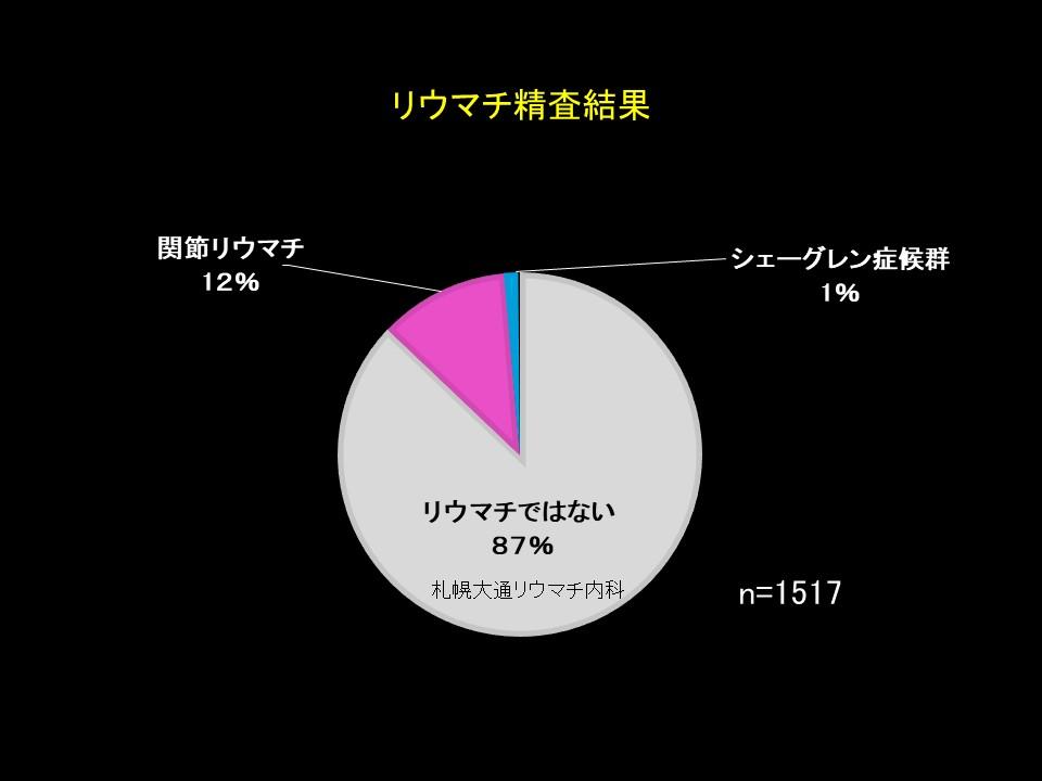 札幌大通リウマチ内科 リウマチ精査結果
